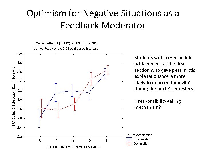 Optimism for Negative Situations as a Feedback Moderator Students with lower-middle achievement at the