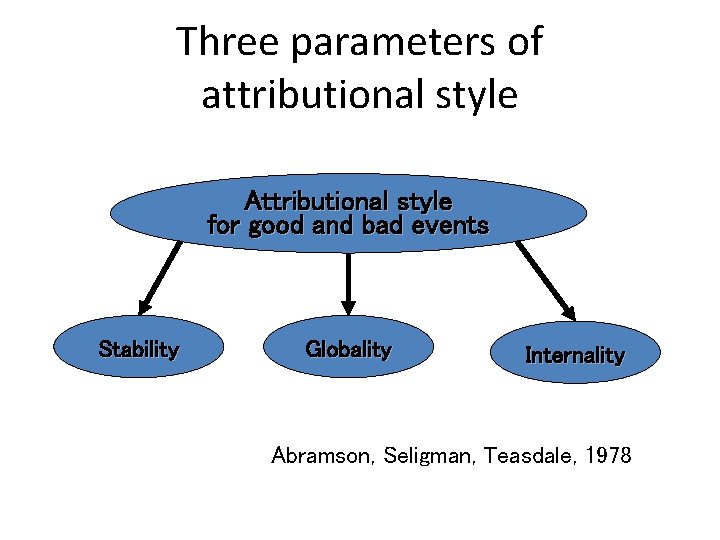 Three parameters of attributional style Attributional style for good and bad events Stability Globality