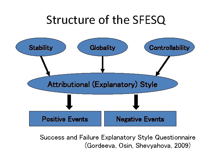 Structure of the SFESQ Stability Globality Controllability Attributional (Explanatory) Style Positive Events Negative Events