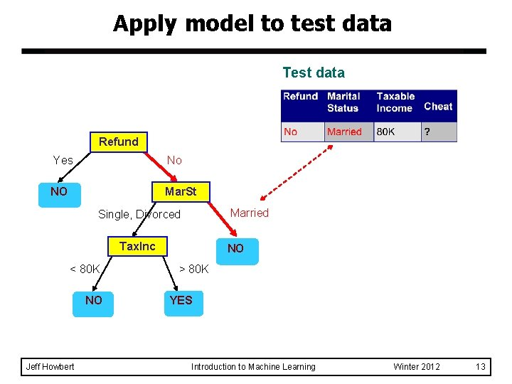 Apply model to test data Test data Refund Yes No NO Mar. St Married