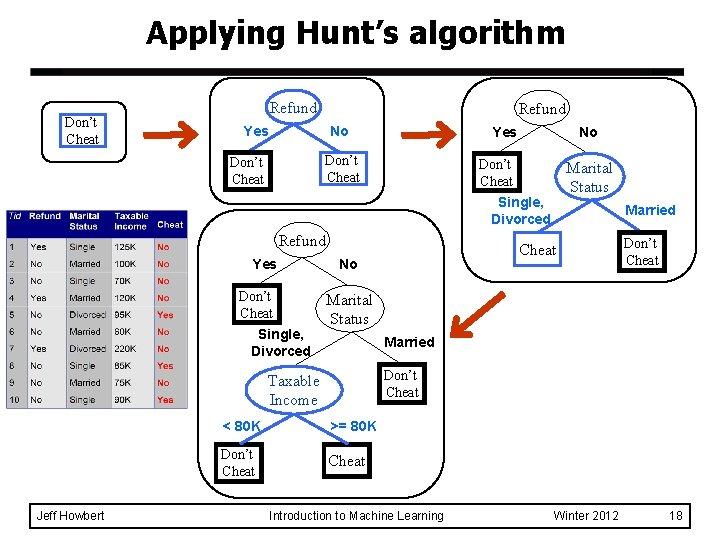 Applying Hunt's algorithm Don't Cheat Refund Yes No Yes Don't Cheat No Don't Cheat