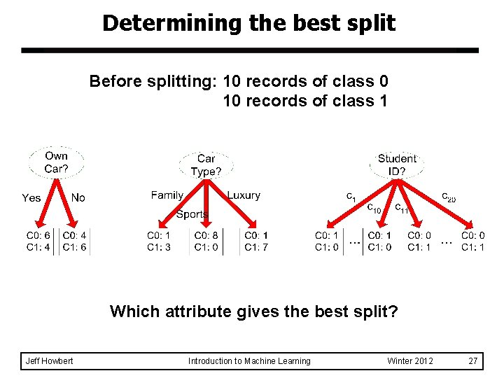 Determining the best split Before splitting: 10 records of class 0 10 records of