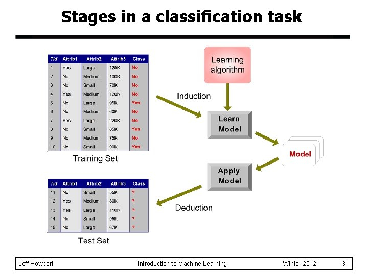 Stages in a classification task Jeff Howbert Introduction to Machine Learning Winter 2012 3