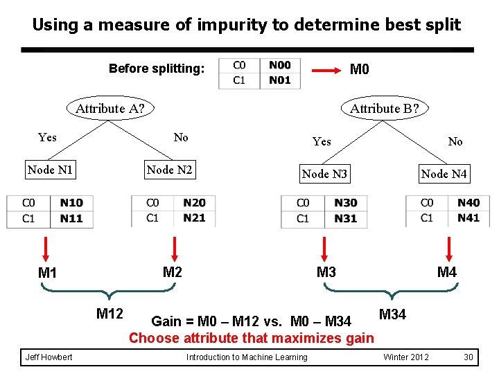 Using a measure of impurity to determine best split Before splitting: M 0 Attribute