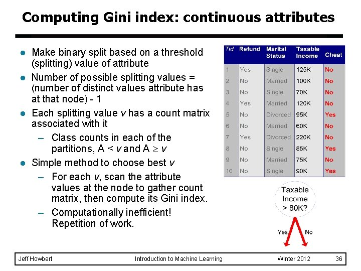 Computing Gini index: continuous attributes l l Make binary split based on a threshold