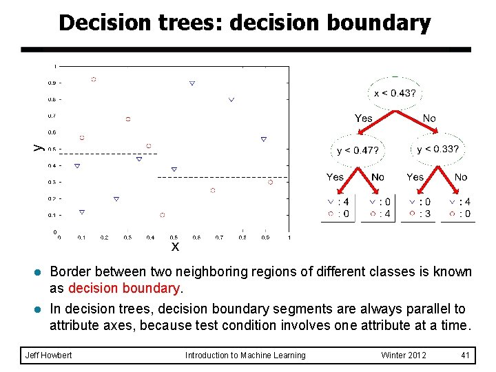 Decision trees: decision boundary l Border between two neighboring regions of different classes is