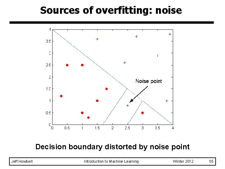 Sources of overfitting: noise Decision boundary distorted by noise point Jeff Howbert Introduction to