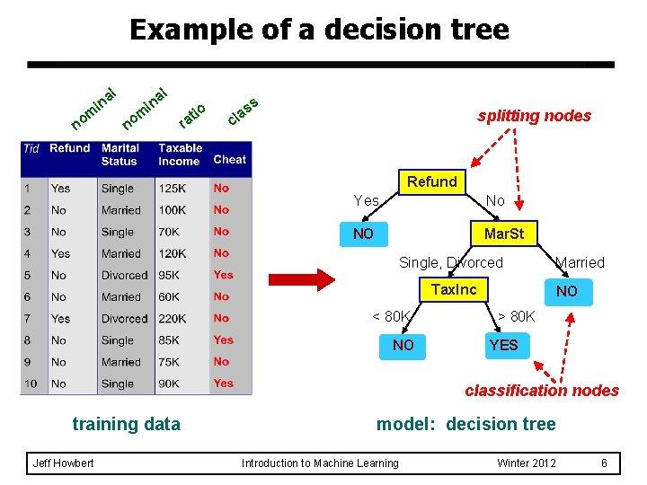 Example of a decision tree in m no al in n al om r