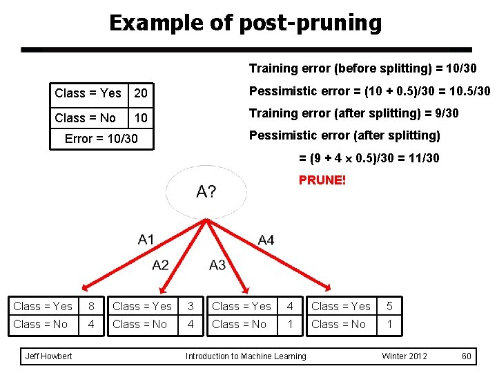 Example of post-pruning Training error (before splitting) = 10/30 Class = Yes 20 Pessimistic