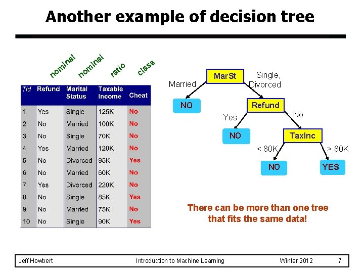 Another example of decision tree a in m no l al n i n