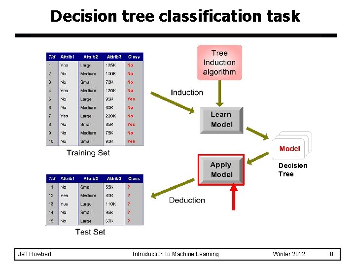 Decision tree classification task Decision Tree Jeff Howbert Introduction to Machine Learning Winter 2012