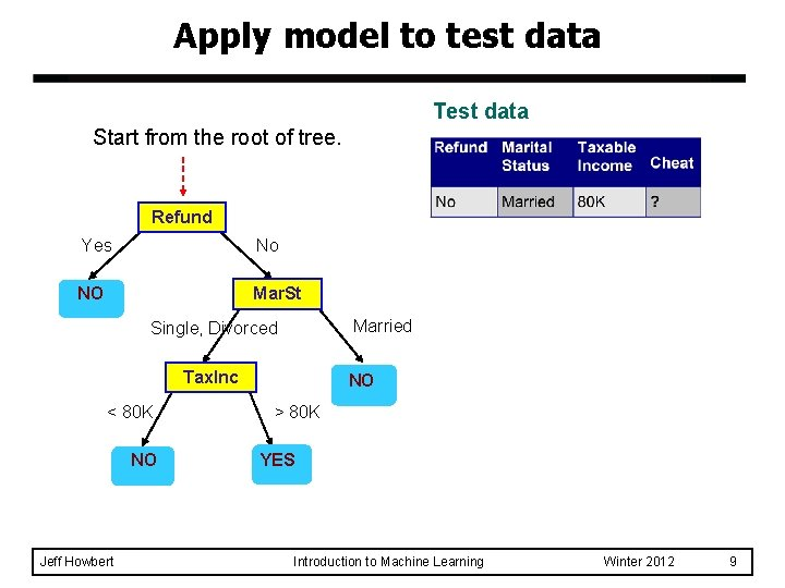 Apply model to test data Test data Start from the root of tree. Refund