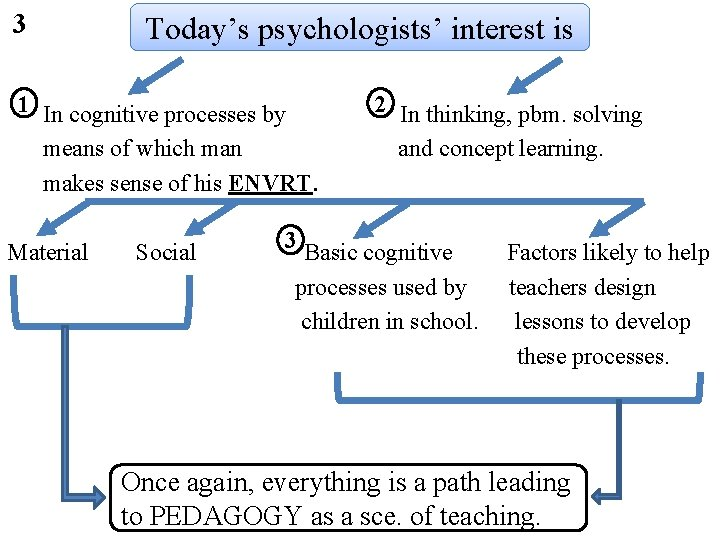 3 Today's psychologists' interest is 1 2 In cognitive processes by In thinking, pbm.