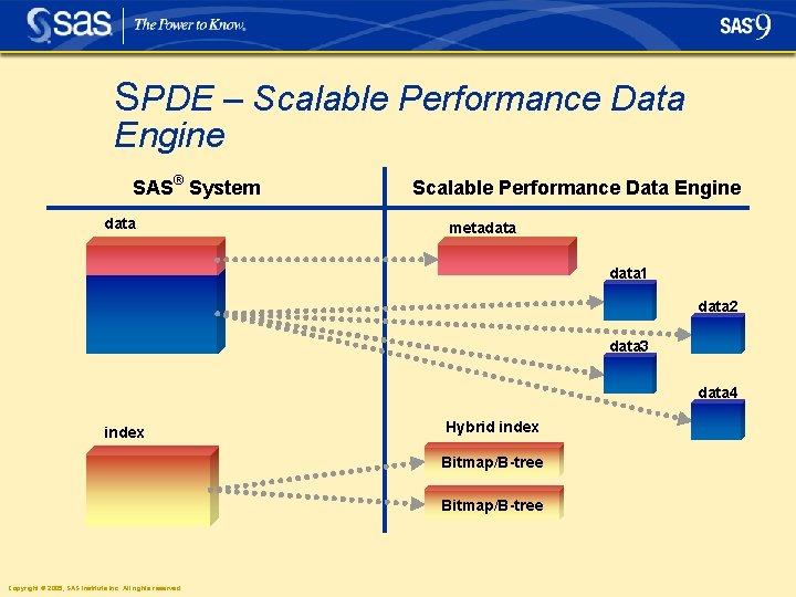 SPDE – Scalable Performance Data Engine SAS® System data Scalable Performance Data Engine metadata