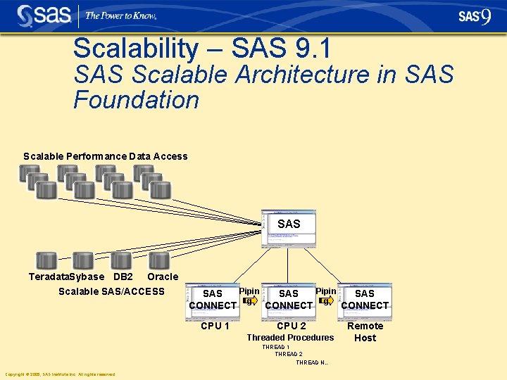Scalability – SAS 9. 1 SAS Scalable Architecture in SAS Foundation Scalable Performance Data