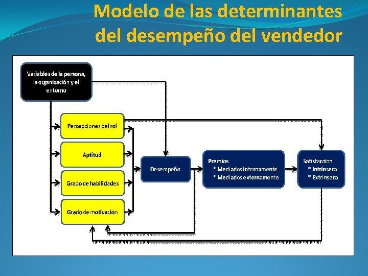 Modelo de las determinantes del desempeño del vendedor