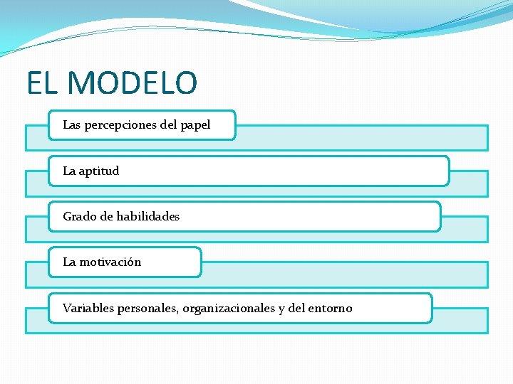 EL MODELO Las percepciones del papel La aptitud Grado de habilidades La motivación Variables