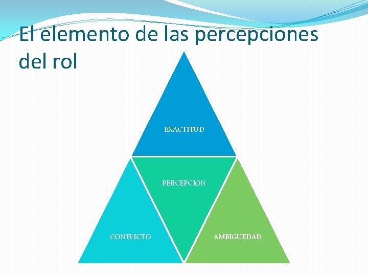 El elemento de las percepciones del rol EXACTITUD PERCEPCION CONFLICTO AMBIGUEDAD