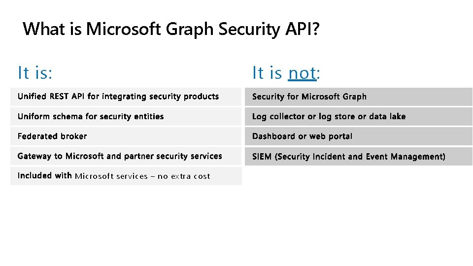 What is Microsoft Graph Security API? It is: It is not: Microsoft services –
