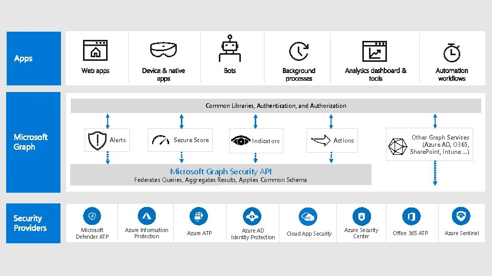 Common Libraries, Authentication, and Authorization Alerts Secure Score Indicators Actions Other Graph Services (Azure
