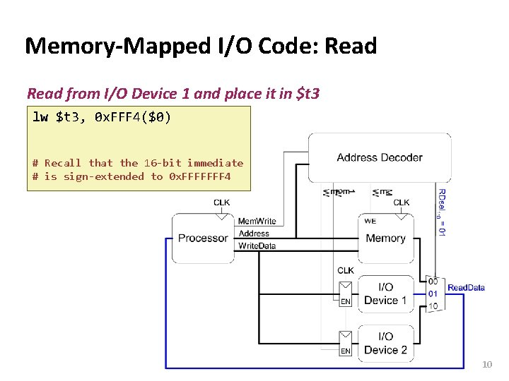 Carnegie Mellon Memory-Mapped I/O Code: Read from I/O Device 1 and place it in