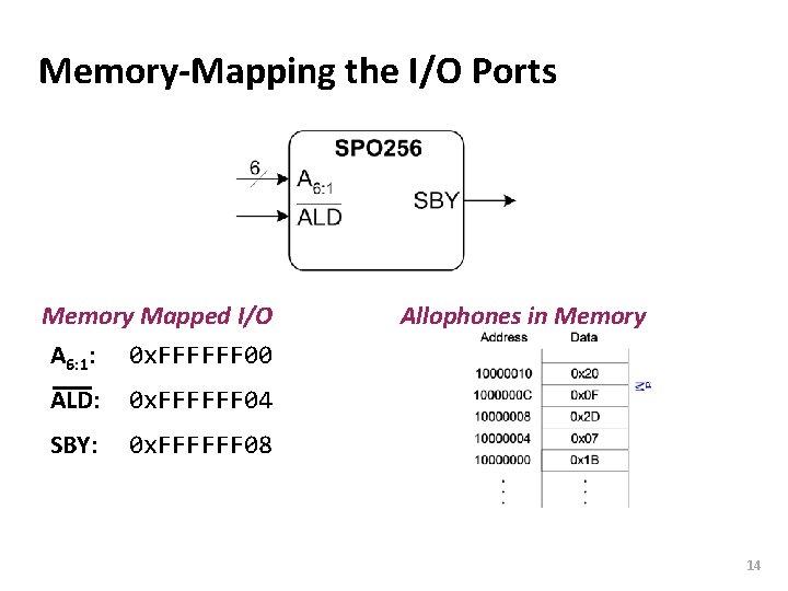 Carnegie Mellon Memory-Mapping the I/O Ports Memory Mapped I/O A 6: 1: 0 x.