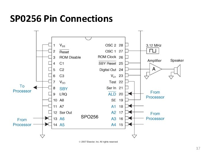 Carnegie Mellon SP 0256 Pin Connections 17