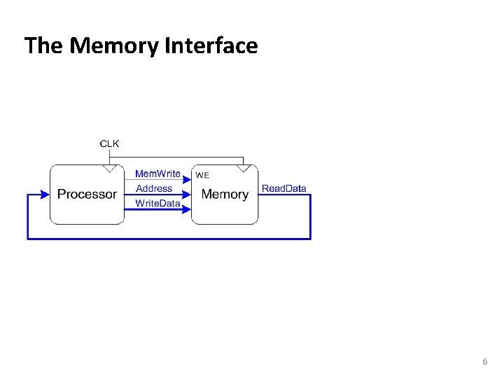 Carnegie Mellon The Memory Interface 6