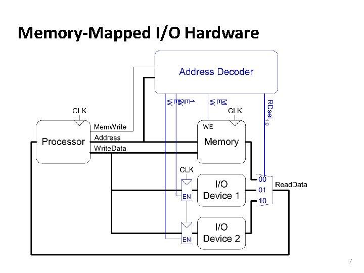 Carnegie Mellon Memory-Mapped I/O Hardware 7