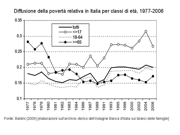 Diffusione della povertà relativa in Italia per classi di età, 1977 -2006 Fonte: Baldini