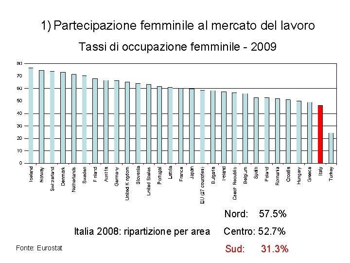 1) Partecipazione femminile al mercato del lavoro Tassi di occupazione femminile - 2009 Nord: