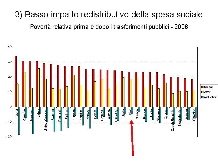 3) Basso impatto redistributivo della spesa sociale Povertà relativa prima e dopo i trasferimenti
