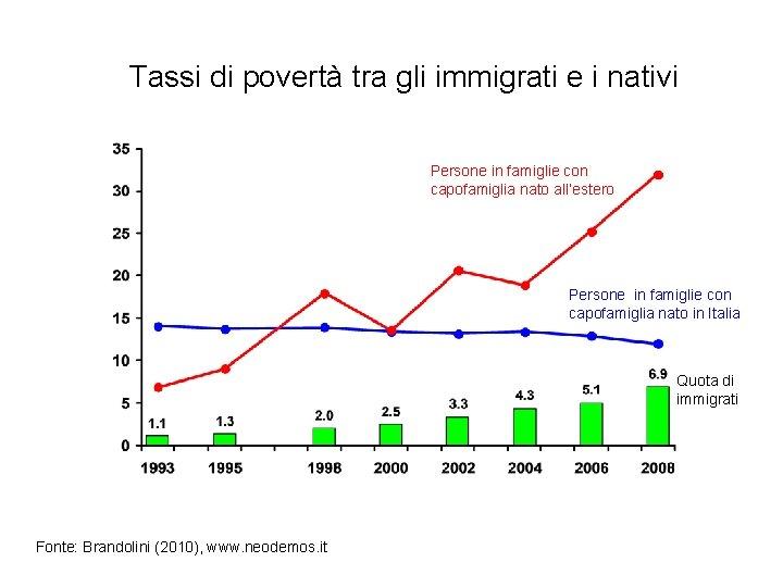 Tassi di povertà tra gli immigrati e i nativi Persone in famiglie con capofamiglia