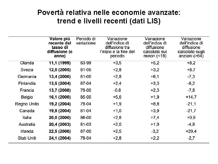 Povertà relativa nelle economie avanzate: trend e livelli recenti (dati LIS)