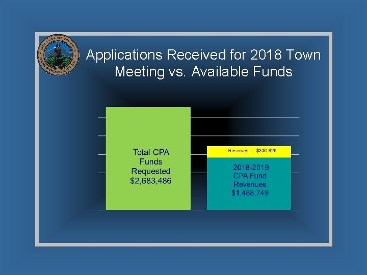 Applications Received for 2018 Town Meeting vs. Available Funds