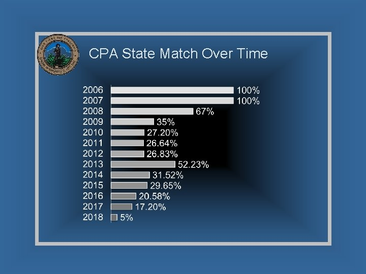 CPA State Match Over Time