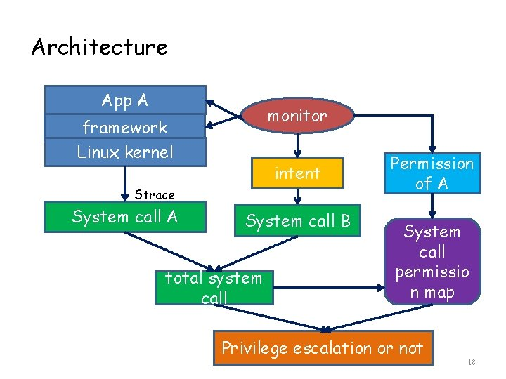 Architecture App A monitor framework Linux kernel intent Strace System call A System call