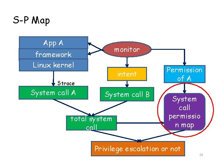 S-P Map App A monitor framework Linux kernel intent Strace System call A System