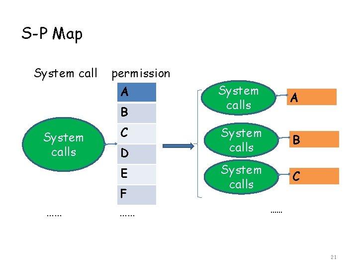 S-P Map System call permission A B System calls C D E …… F