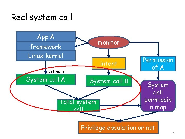 Real system call App A monitor framework Linux kernel intent Strace System call A