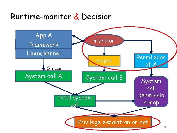 Runtime-monitor & Decision App A monitor framework Linux kernel intent Strace System call A
