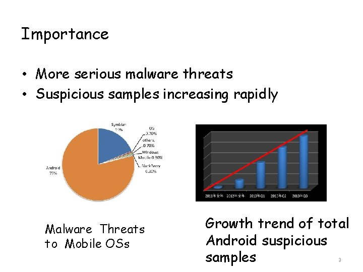 Importance • More serious malware threats • Suspicious samples increasing rapidly Malware Threats to