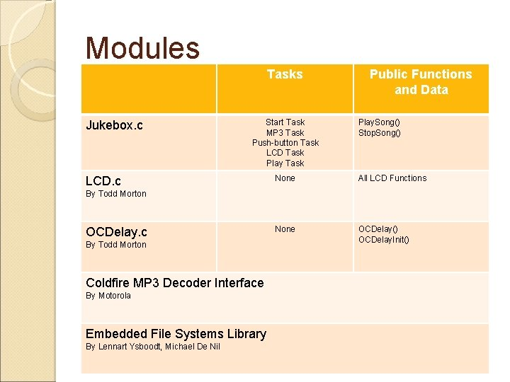 Modules Tasks Jukebox. c Start Task MP 3 Task Push-button Task LCD Task Play
