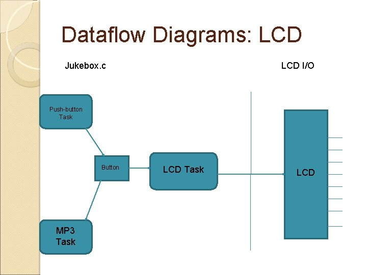 Dataflow Diagrams: LCD Jukebox. c LCD I/O Push-button Task Button MP 3 Task LCD