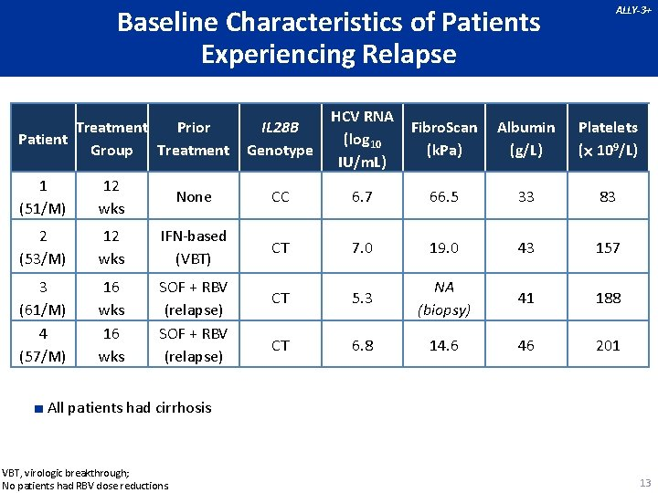 Baseline Characteristics of Patients Experiencing Relapse Treatment Prior Patient Group Treatment ALLY-3+ IL 28