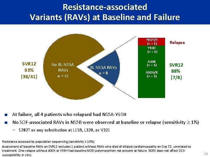 Resistance-associated Variants (RAVs) at Baseline and Failure Y 93 Y/H (n = 1) Y