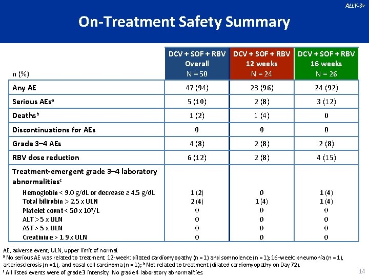 ALLY-3+ On-Treatment Safety Summary n (%) DCV + SOF + RBV Overall 12 weeks