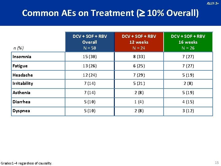 ALLY-3+ Common AEs on Treatment ( 10% Overall) DCV + SOF + RBV Overall