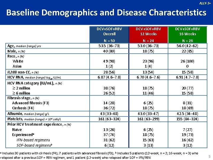 ALLY-3+ Baseline Demographics and Disease Characteristics Age, median (range) yrs Male, n (%) Race,
