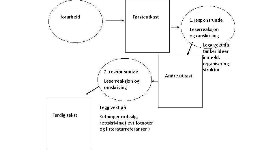 forarbeid Førsteutkast 1. responsrunde Leserreaksjon og omskriving 2. responsrunde Leserreaksjon og omskriving Legg vekt